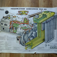 Vintage Soviet CCCP Engine Blueprint School Pull Down Drowing Cutaway engine GAZ-69 Cooling System