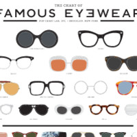 The Chart of Famous Eyewear
