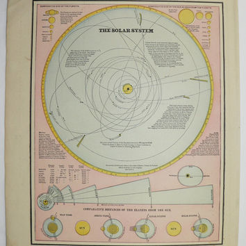 Antique Solar System Color Print Vintage 1887 and US Map of United States East Coast 1886 Earthquake Outer Space Planets Orbits