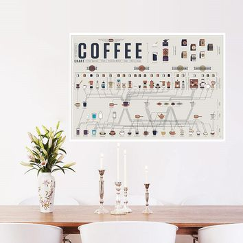 Coffee collection bars kitchen drawings posters adornment wall stickers Vintage Retro Poster Art Kraft Paper Decoration Poster