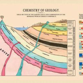 Chemistry of Geology 20x30 poster