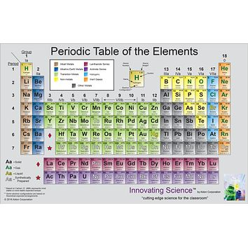 "Periodic Table Poster 34"" x 21"""