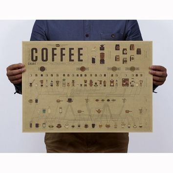 Vintage Retro Print Coffee Ratio Figure Kraft Paper Posters Antique Poster Wall Sticker Bedroom Decor 51*35cm