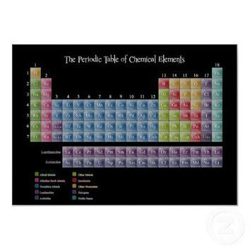 Periodic Table of Elements Posters from Zazzle.com