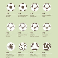 My Evolution Soccer Ball minimal poster Art Print by Chungkong