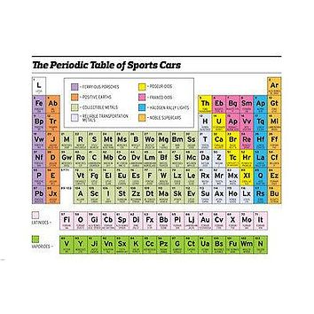 PERIODIC TABLE OF SPORTS CARS POSTER funny color-coded legend 24X36