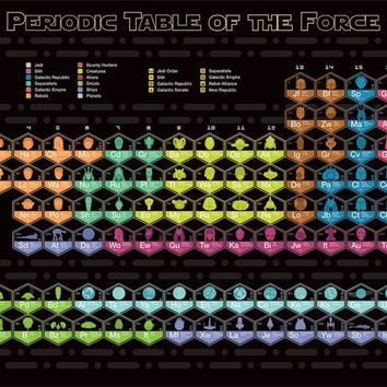 Star Wars - Periodic Table Educational Poster 22x34 RP13810 UPC882663038107